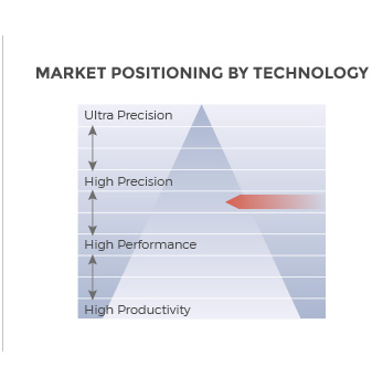 MC Machinery DV-1000 Milling 3-axis universal machine market positioning