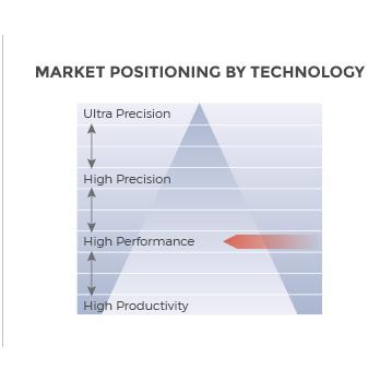 MC Machinery MC-4000 5-Axis Unversal machine market positioning
