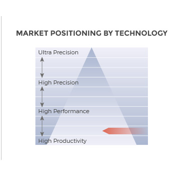 Titan i40C/i60C CNC EDM Hole Driller equipment market positioning