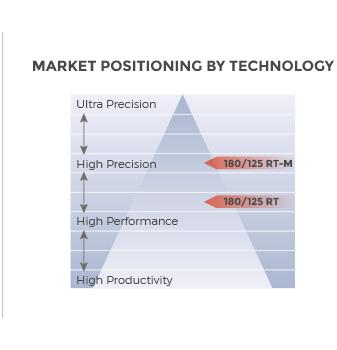 Schaublin 180 CCN Turning/Hard Turning machine market positioning